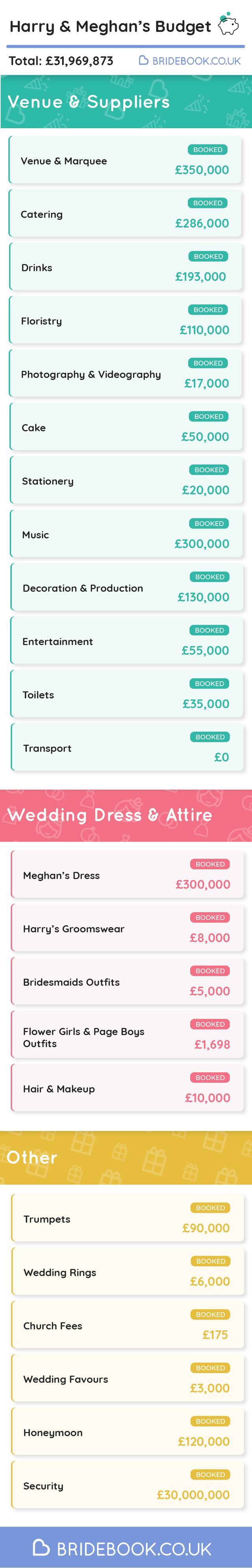 Royal wedding budget